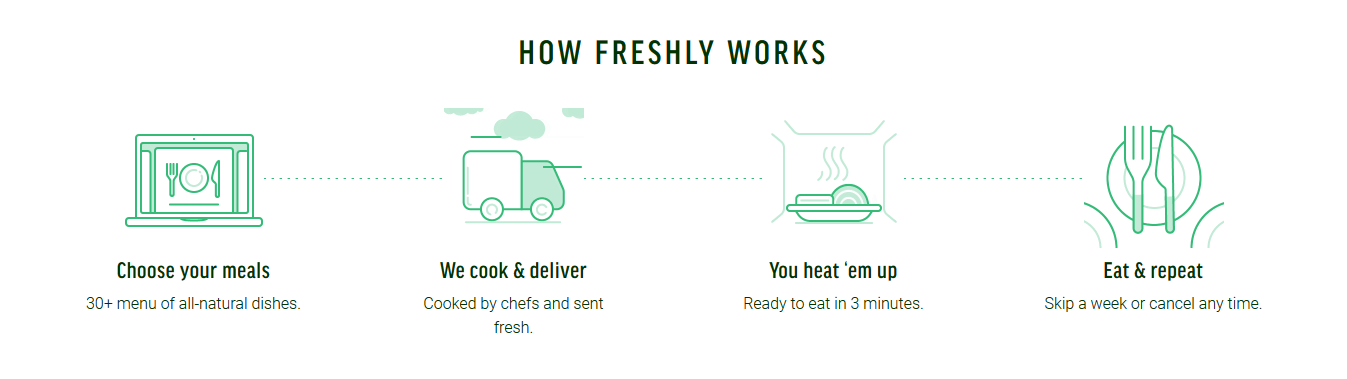 How Freshly Meal Delivery Work